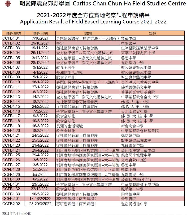 21-22-fb-application-result